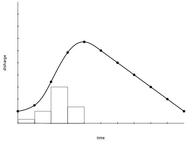 Figure 3. Hydrograph following urbanisation