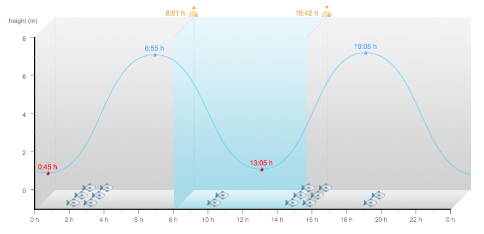 Tidal surge graph spurn 2013