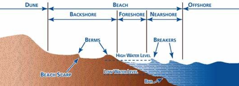 Wave zones and beach morphology