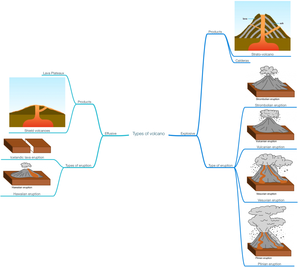 Types of volcano