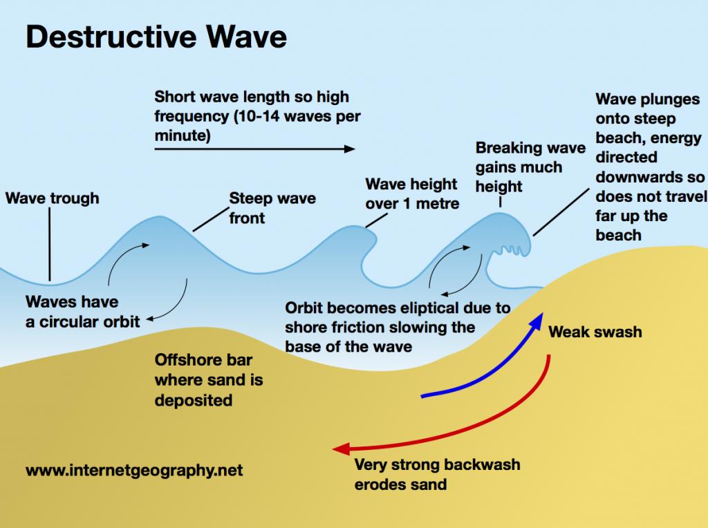 Destructive wave