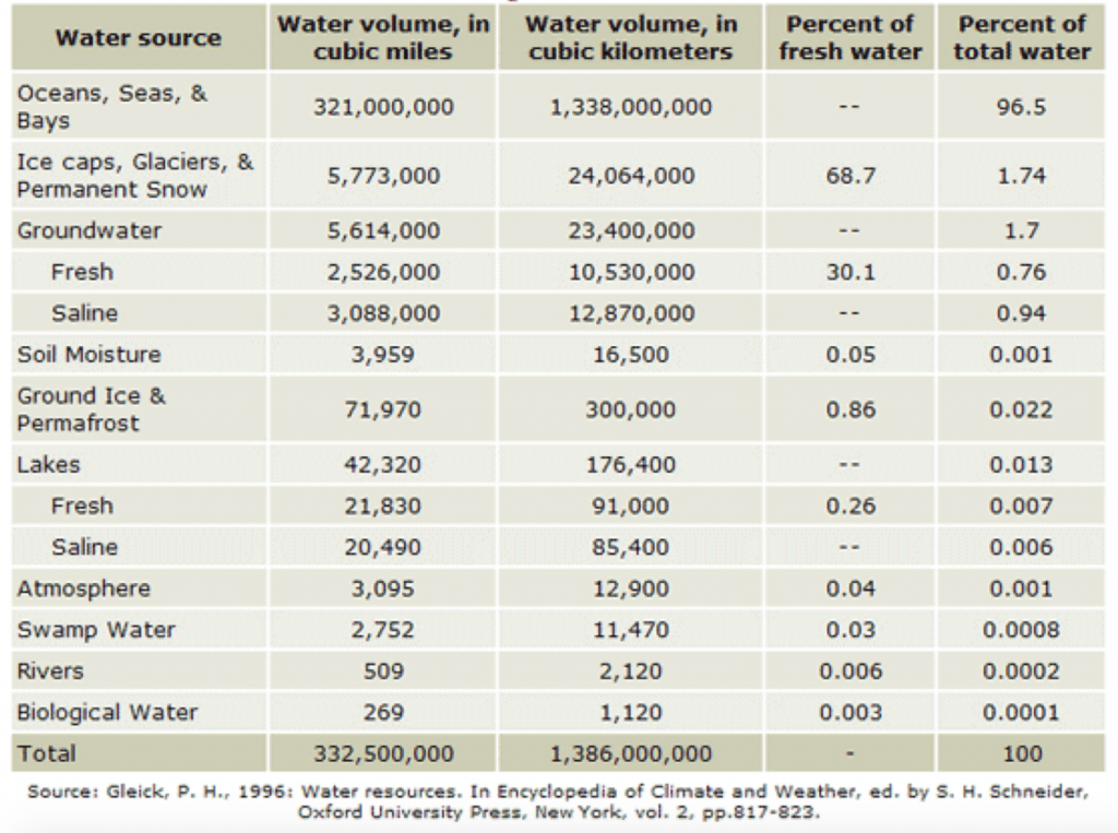 Volumes of water