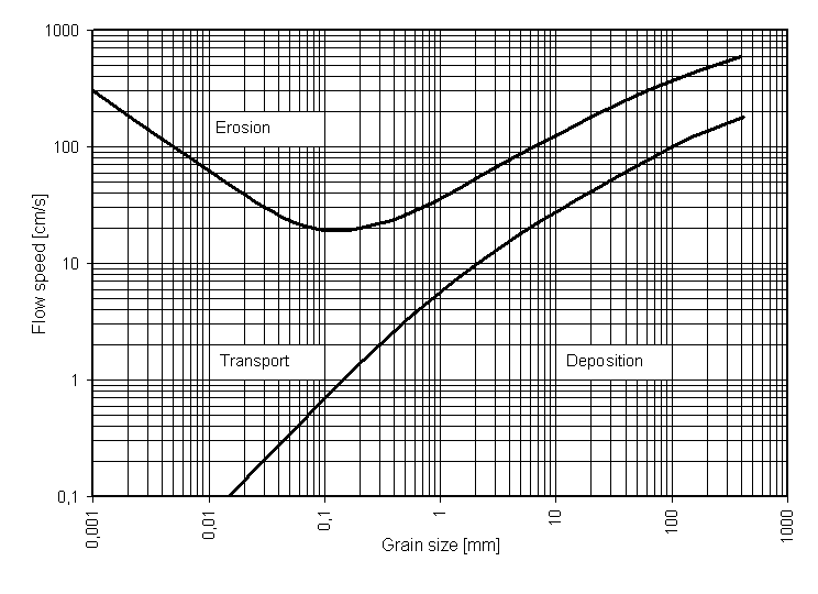 Hjulström Curve source: http://commons.wikimedia.org/wiki/File:Hjulströms_diagram_en.PNG