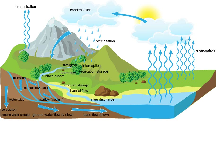 Drainage basin and its significance as a hydrological unit