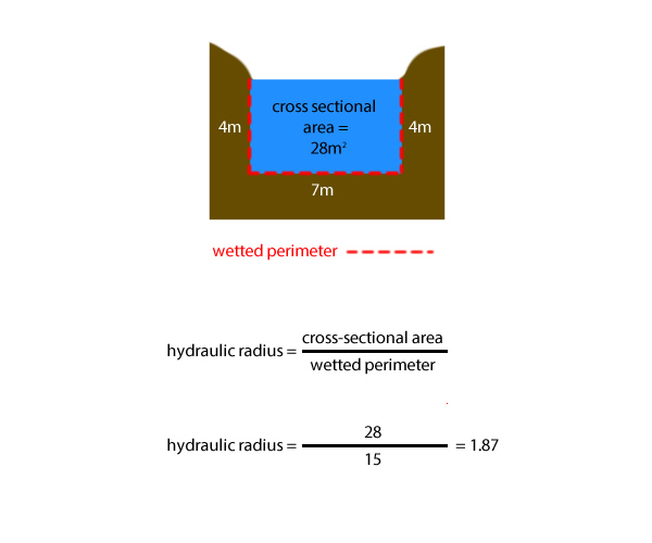 Calculating the hydraulic radius of a river