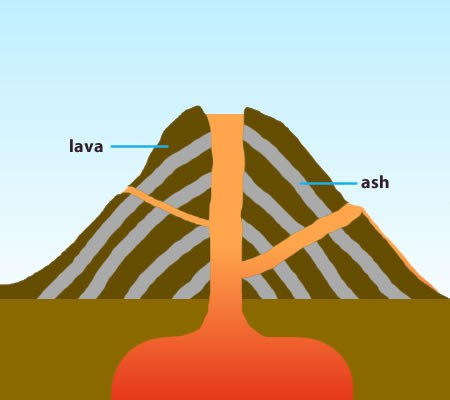 A simple cross section of a composite volcano