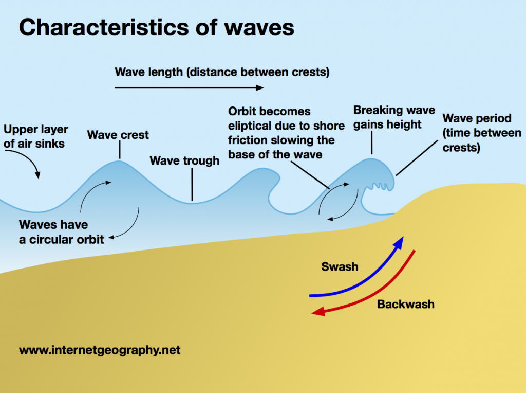 Characteristics of a wave