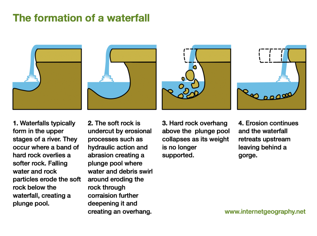 The formation of a waterfall.
