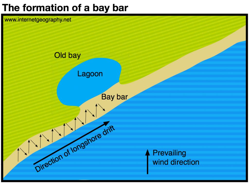 The formation of a bar