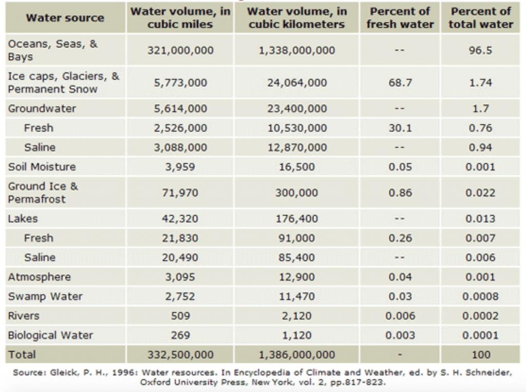 Volumes of water