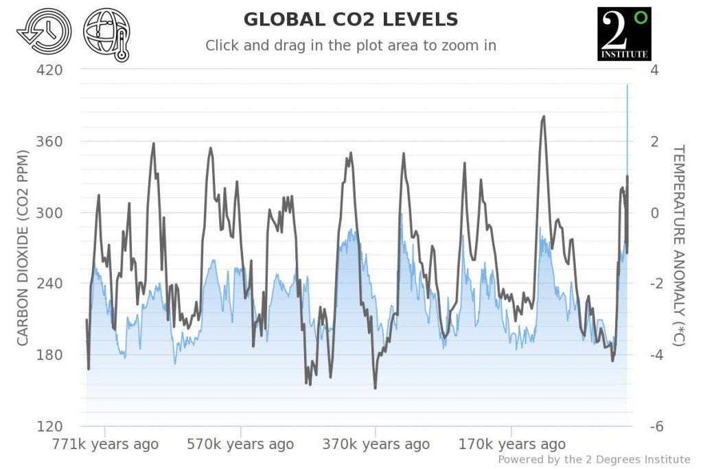 Temperature and carbon dioxide levels over the last 800000 years